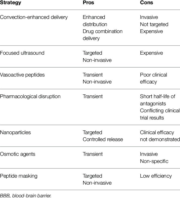 Scavenger reccomend Clinical penetration strategies