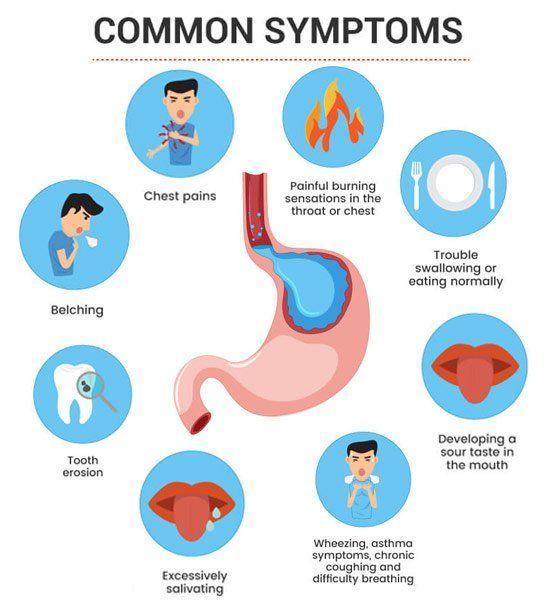 Foul P. reccomend Lump in throat gerd